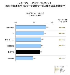 モバイルデータ通信満足度ーwimax格安.com